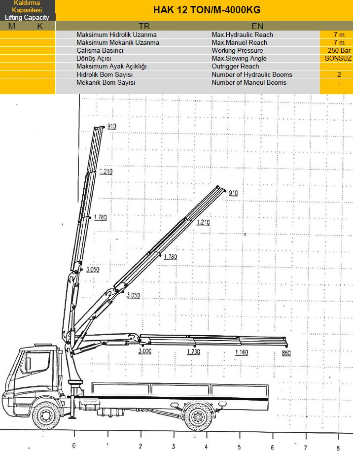 labeled diagram of a crane truck a labeled diagram of the cross section of the skin truck cranes diagrams
