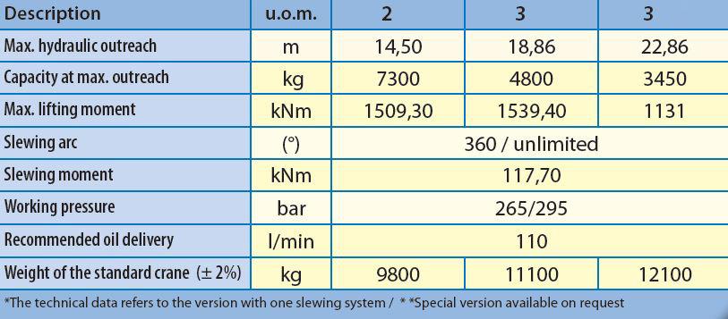 SWL22M 3,4T T 02